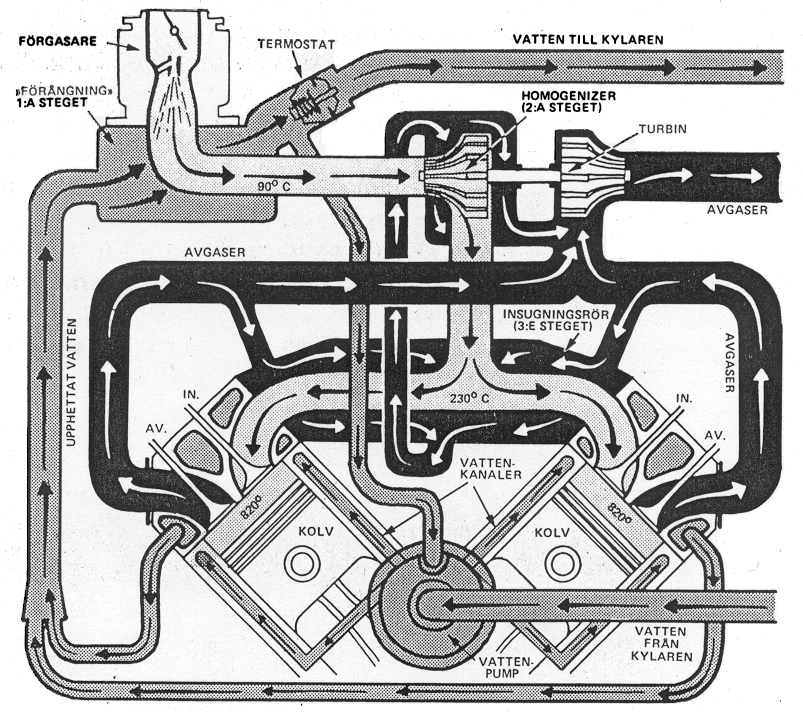adiabatic engine hot vapor cycle engine henry smokey yunick diagram of hvce